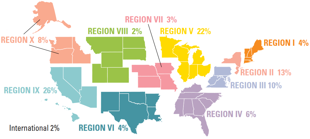 regions of the US broken out with percentage