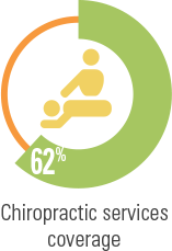 62-percent-chiropractic-service-coverage.png
