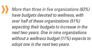 63% have budgets for wellness. 51% expect budgets to increase over 2 years. 11% expect to start a budget in next 2 years.