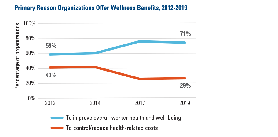 Primary Reason Organizations Offer Wellness Benefits 2022-2019