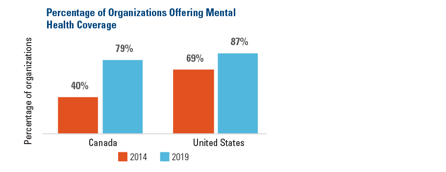 Percentage of Orgnizations Offering Mental Health Coverage